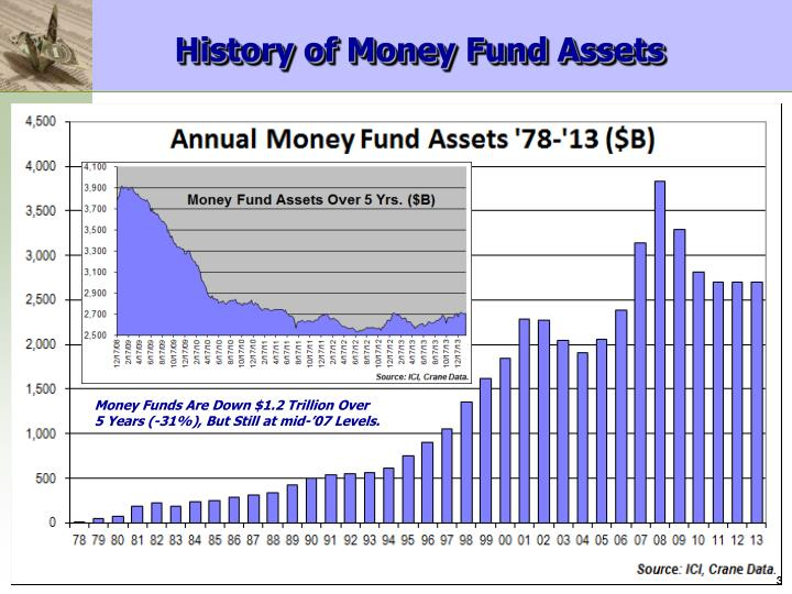 History of Money Fund Assets