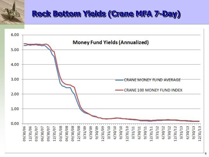 Rock Bottom Yields (Crane MFA 7-Day)