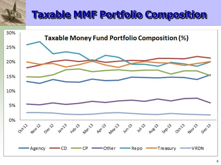 Taxable MMF Portfolio Composition
