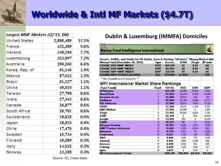 Worldwide & Intl MF Markets ($4.7T)