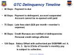 gtc delinquency timeline