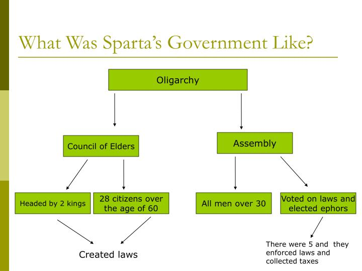 What Was Sparta's Government Like?