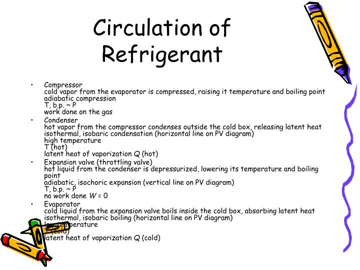 Circulation of Refrigerant