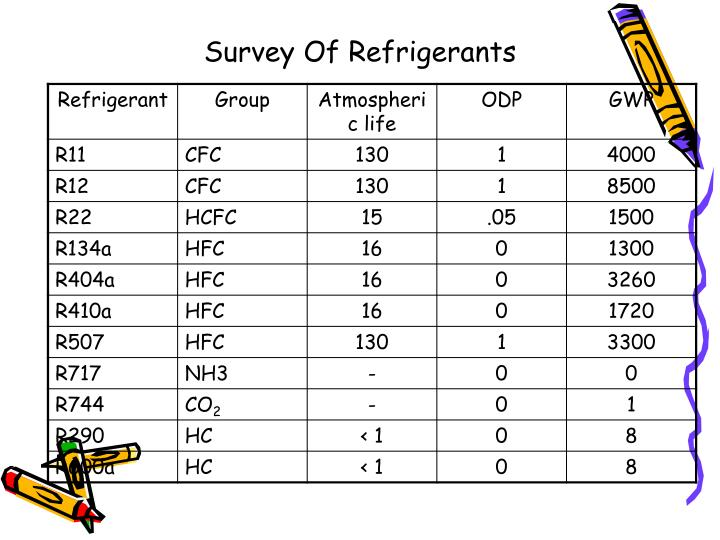 Survey Of Refrigerants