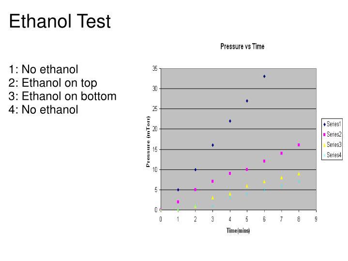 Ethanol Test