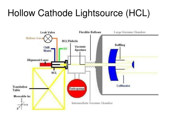 Hollow Cathode Lightsource (HCL)