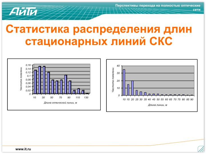 Статистика распределения длин  стационарных линий СКС
