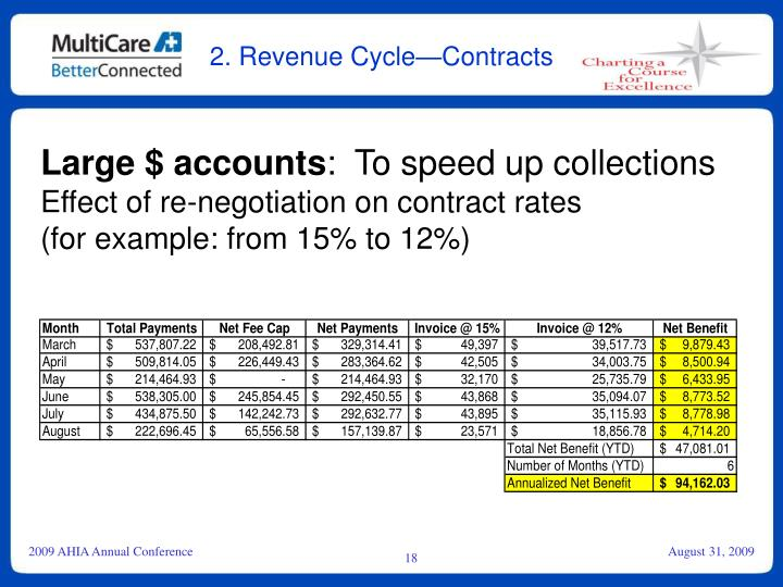 2. Revenue Cycle—Contracts