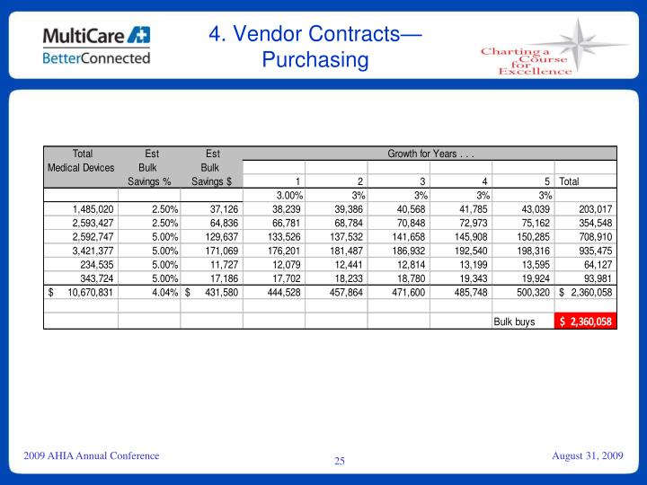 4. Vendor Contracts—Purchasing