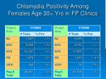 chlamydia positivity among females age 30 yrs in fp clinics
