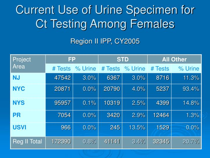 Current Use of Urine Specimen for