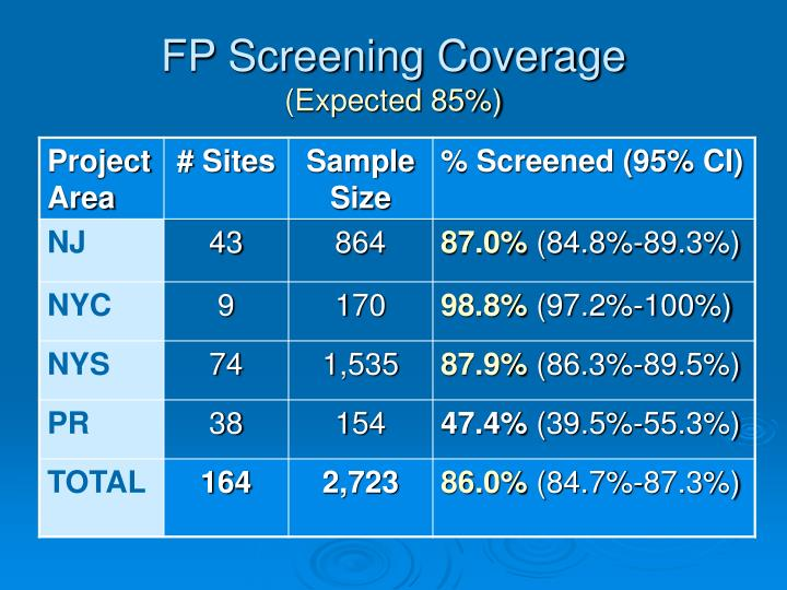FP Screening Coverage