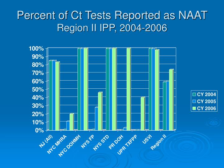 Percent of Ct Tests Reported as NAAT
