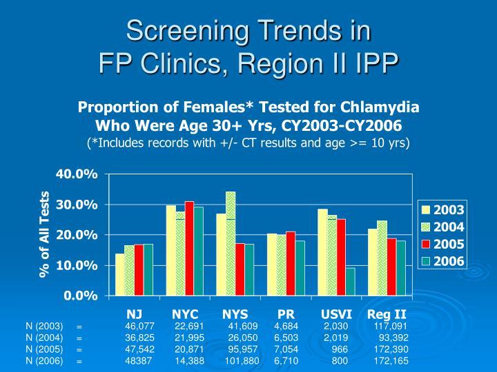 Screening Trends in