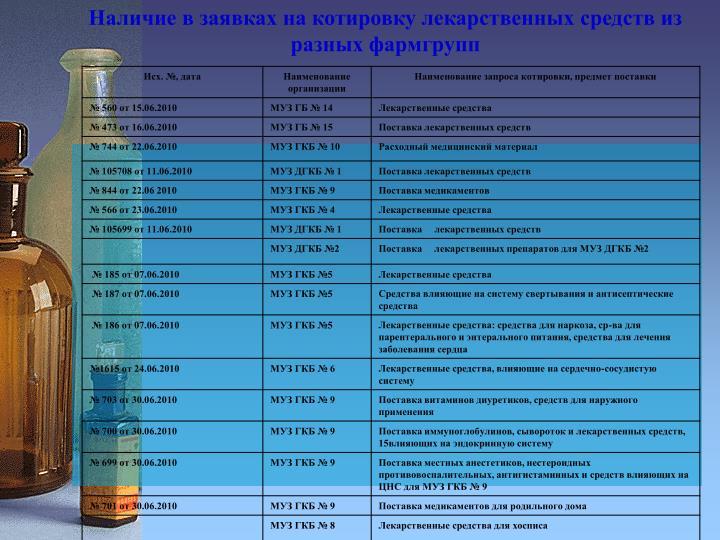 Наличие в заявках на котировку лекарственных средств из разных фармгрупп