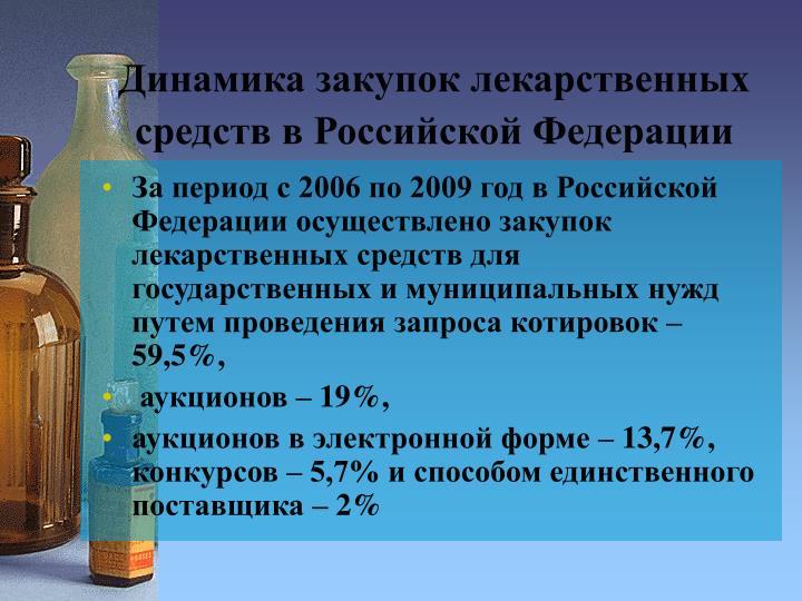 Динамика закупок лекарственных средств в Российской Федерации