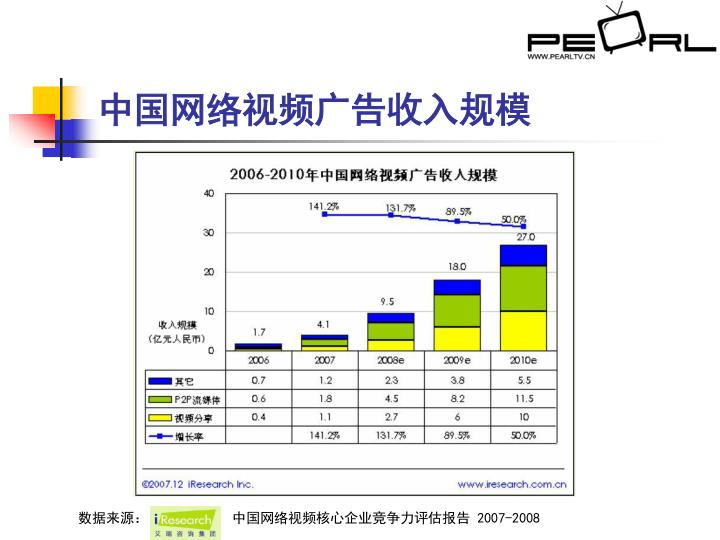 中国网络视频广告收入规模