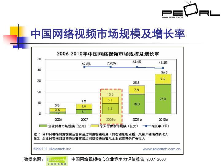 中国网络视频市场规模及增长率