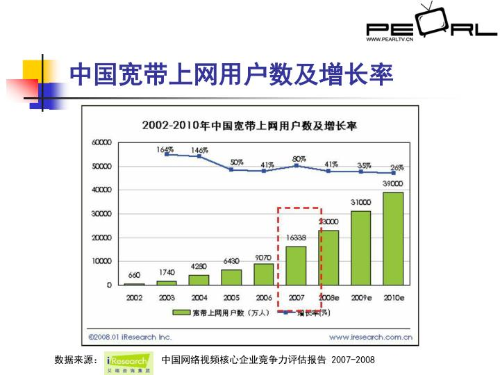 中国宽带上网用户数及增长率
