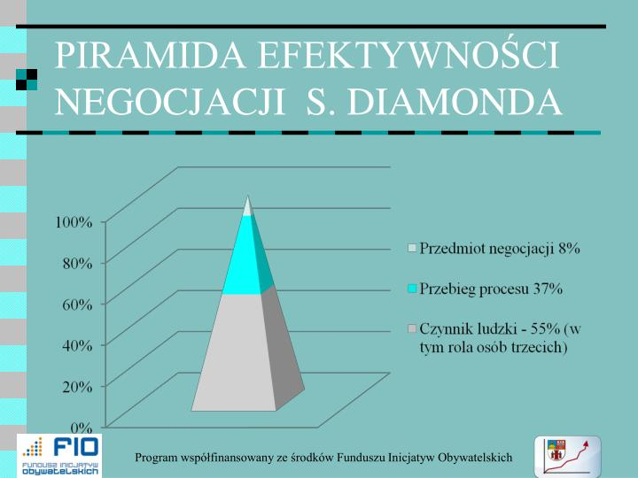 PIRAMIDA EFEKTYWNOŚCI NEGOCJACJI  S. DIAMONDA