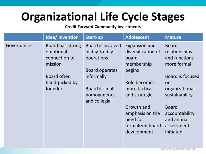 Organizational Life Cycle Stages
