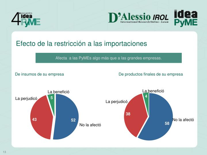 Efecto de la restricción a las importaciones