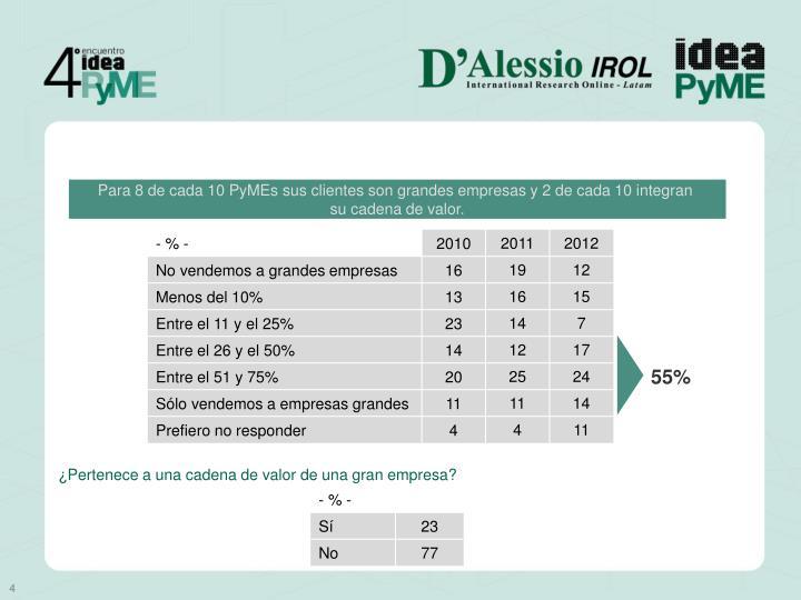 Para 8 de cada 10 PyMEs sus clientes son grandes empresas y 2 de cada 10 integran