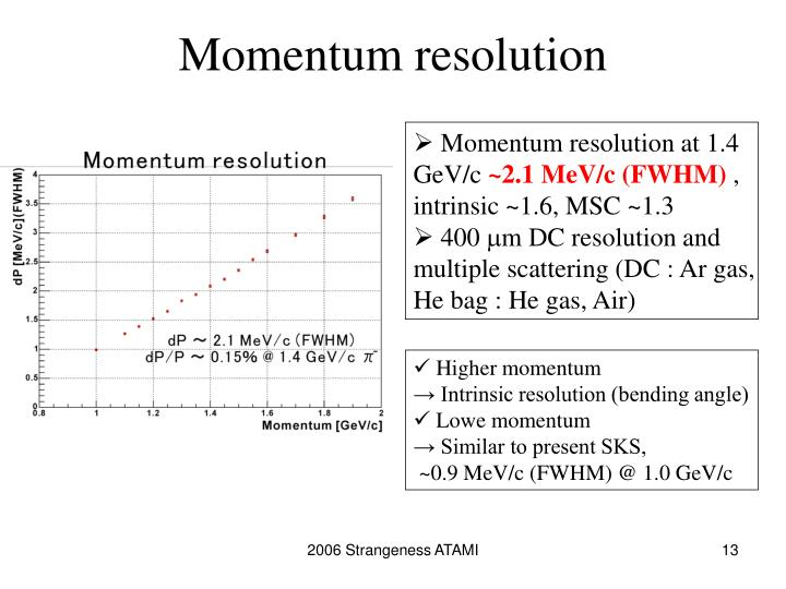 Momentum resolution