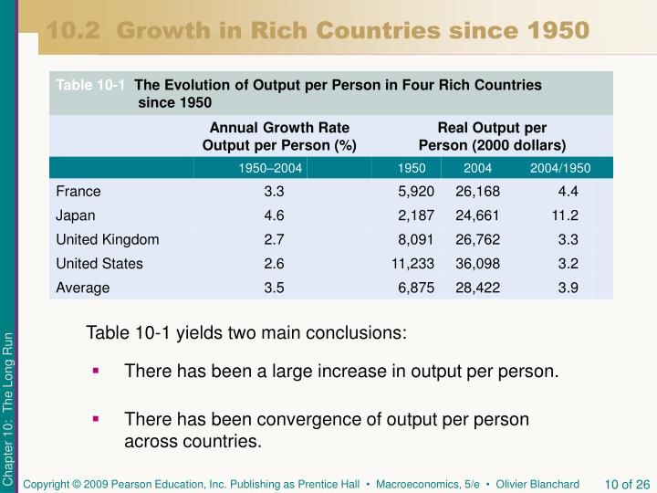 10.2  Growth in Rich Countries since 1950