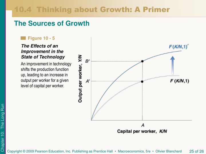 10.4  Thinking about Growth: A Primer