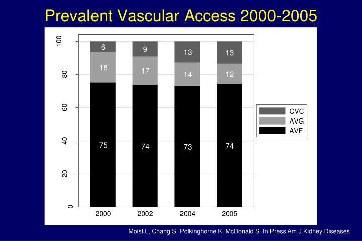 Prevalent Vascular Access 2000-2005