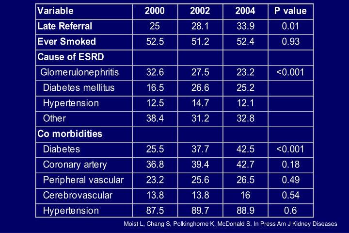 Moist L, Chang S, Polkinghorne K, McDonald S. In Press Am J Kidney Diseases