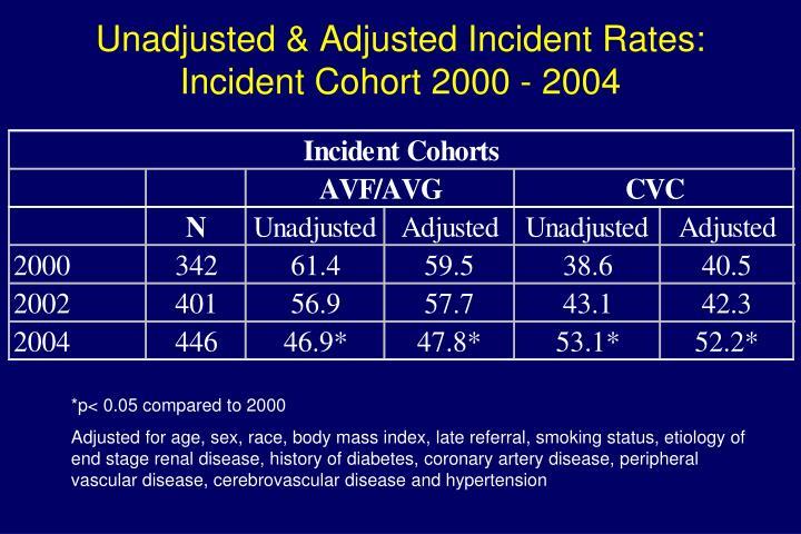 Unadjusted & Adjusted Incident Rates: Incident Cohort 2000 - 2004