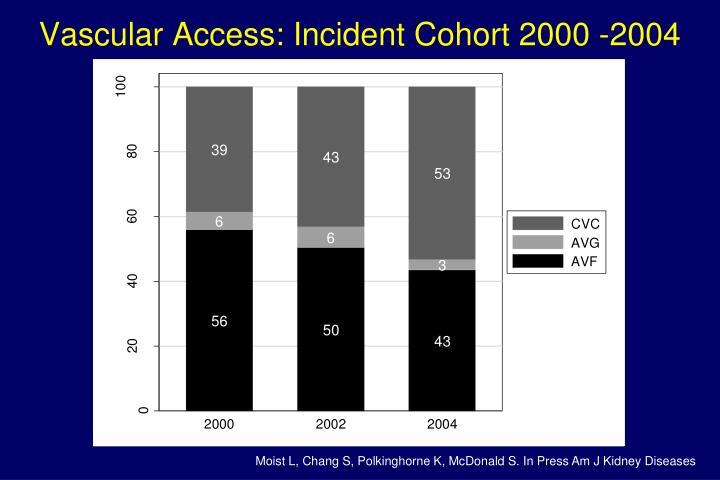 Vascular Access: Incident Cohort 2000 -2004
