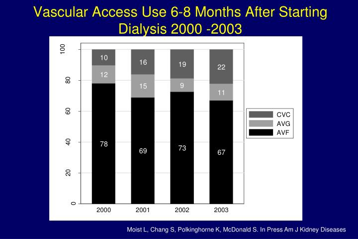 Vascular Access Use 6-8 Months After Starting Dialysis 2000 -2003
