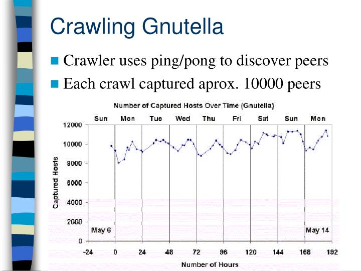 Crawling Gnutella