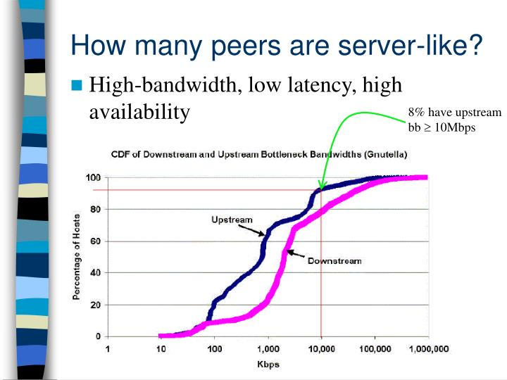 How many peers are server-like?