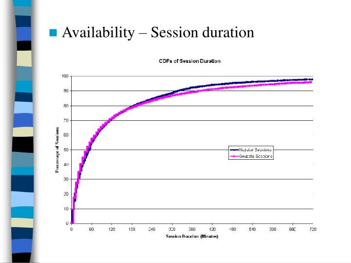 Availability – Session duration