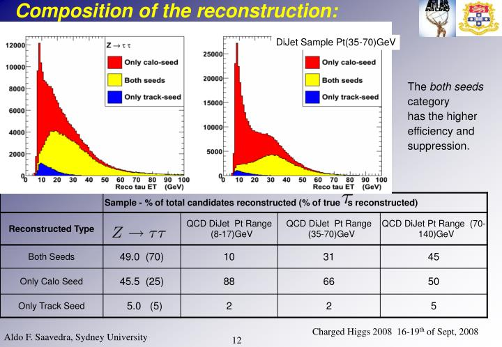 Composition of the reconstruction: