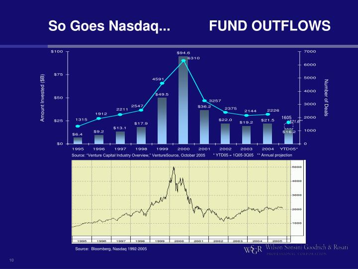 So Goes Nasdaq...		 FUND OUTFLOWS
