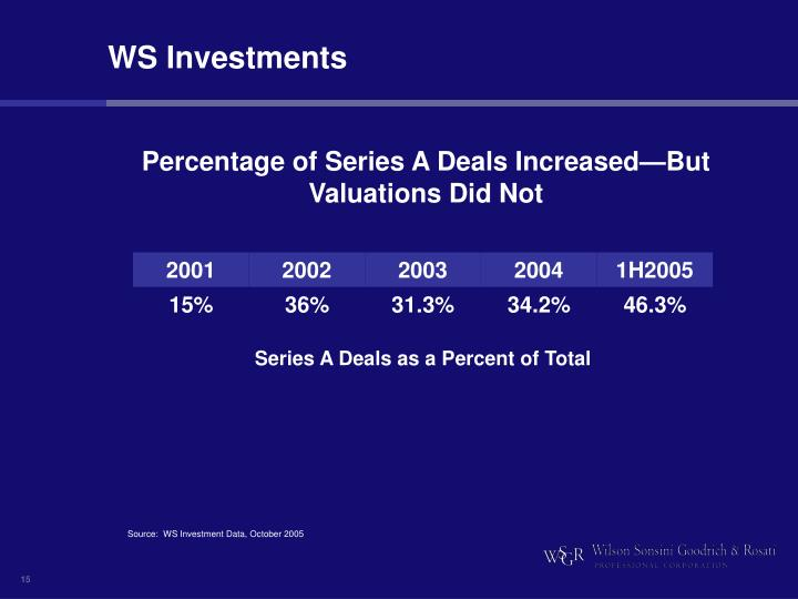 WS Investments