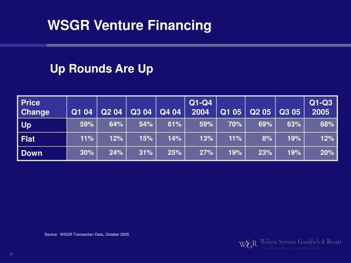 WSGR Venture Financing