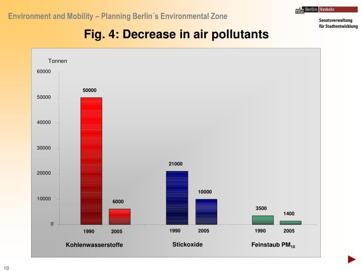 Fig. 4: Decrease in air pollutants