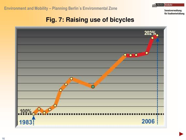 Fig. 7: Raising use of bicycles
