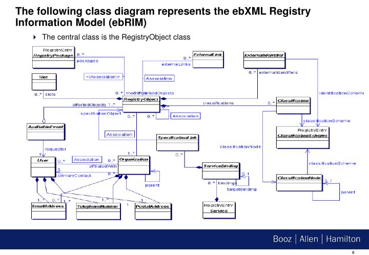 The following class diagram represents the ebXML Registry Information Model (ebRIM)