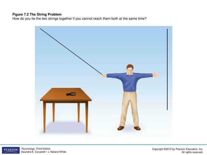 Figure 7.2 The String Problem