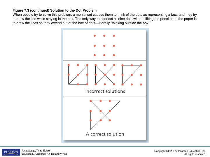 Figure 7.3 (continued) Solution to the Dot Problem