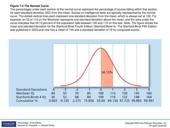 Figure 7.4 The Normal Curve