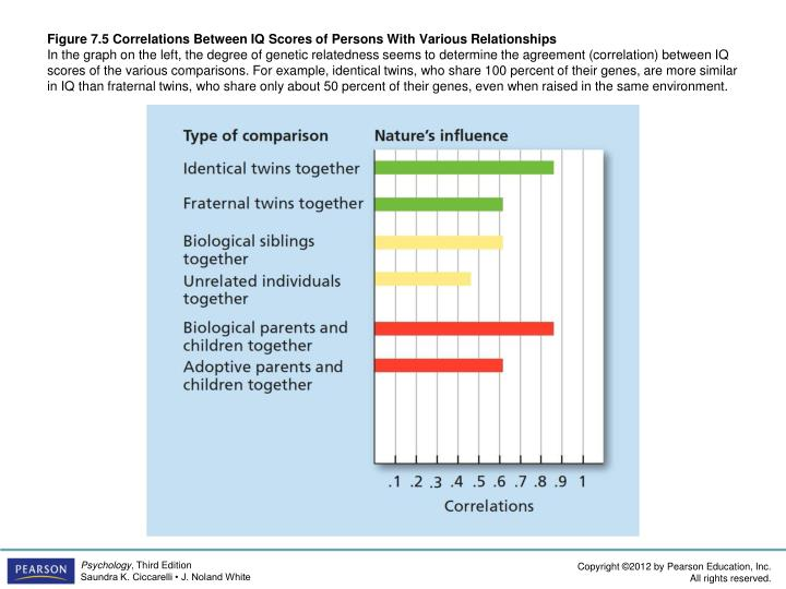 Figure 7.5 Correlations Between IQ Scores of Persons With Various Relationships