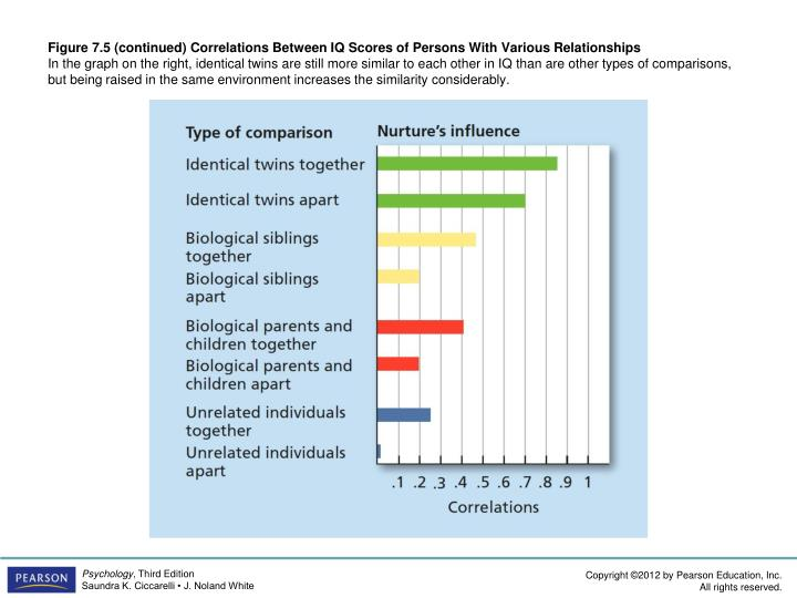 Figure 7.5 (continued) Correlations Between IQ Scores of Persons With Various Relationships
